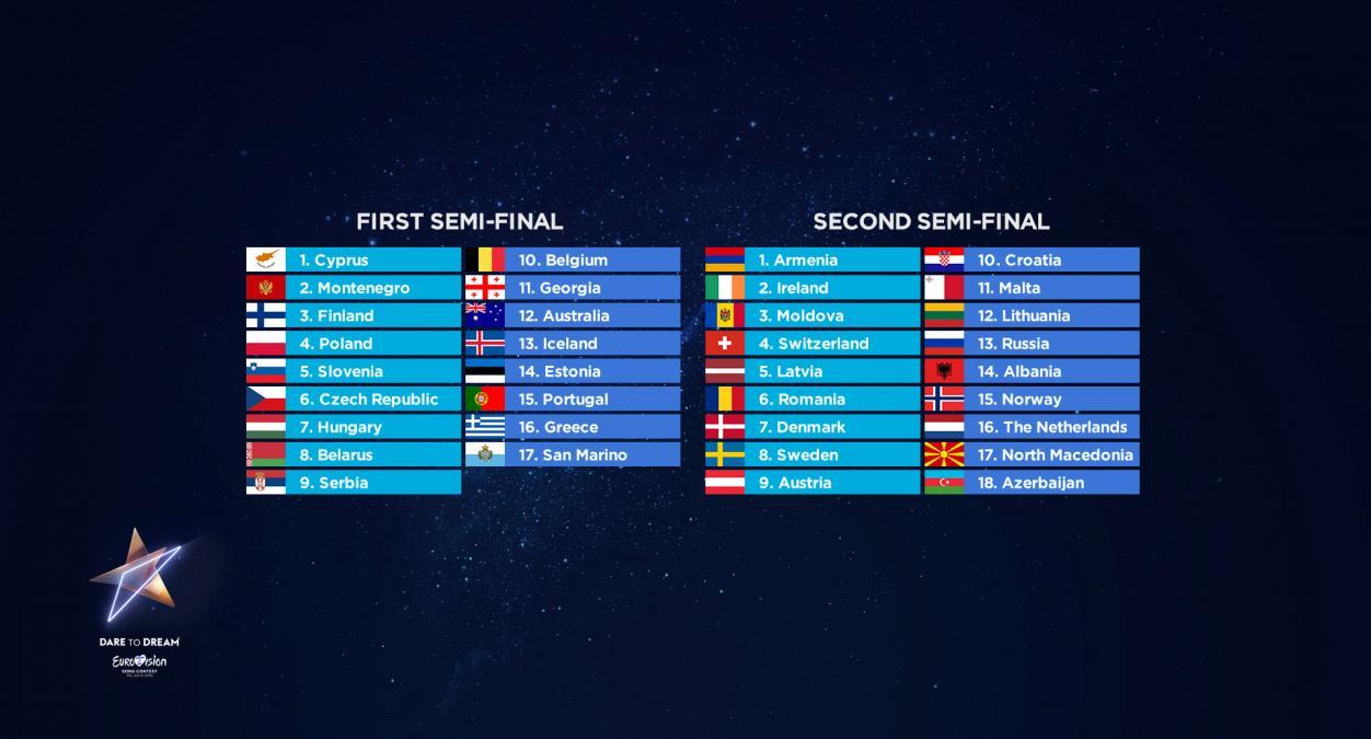 Η σειρά εμφάνισης των χωρών στους ημιτελικούς